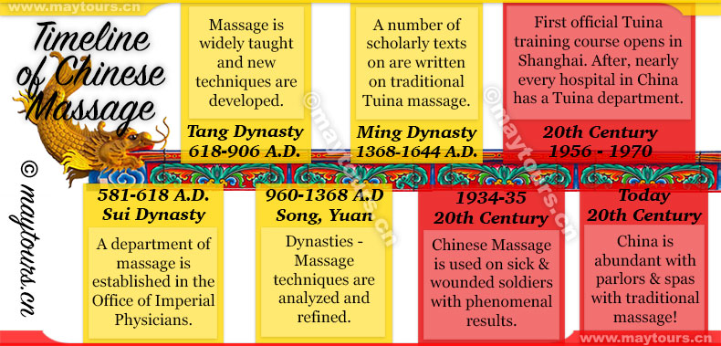 Timeline of Chinese Massage Infographic